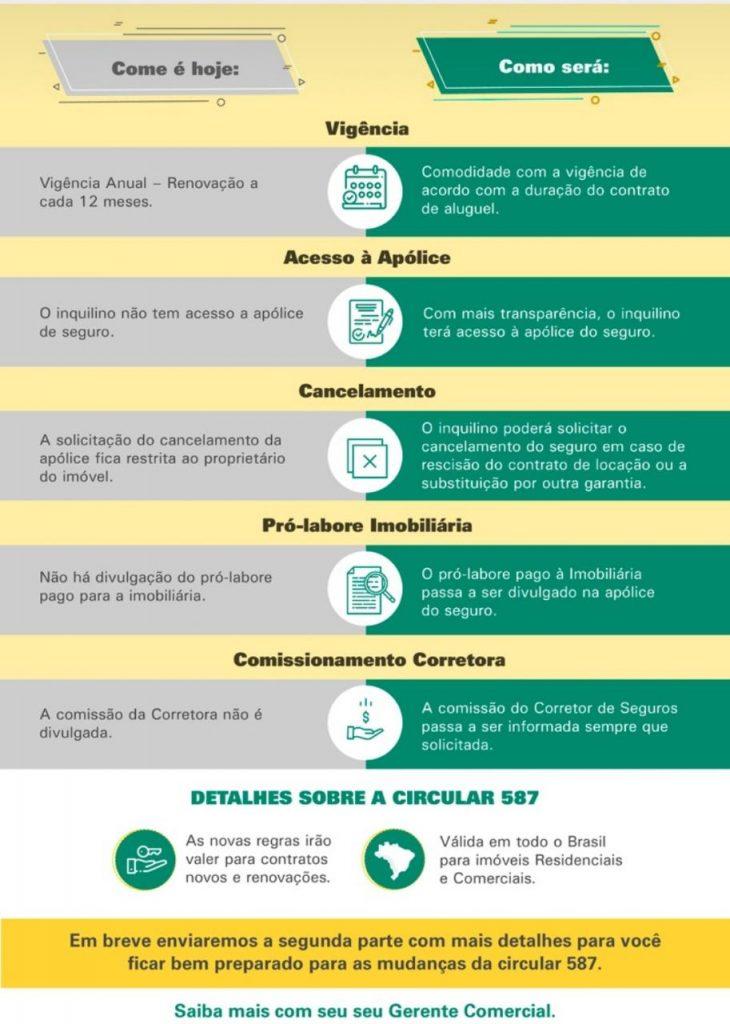 modificações no seguro de fiança locatícia